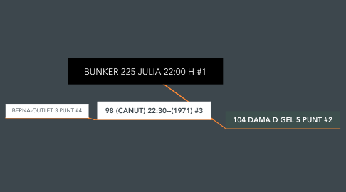 Mind Map: BUNKER 225 JULIA 22:00 H #1