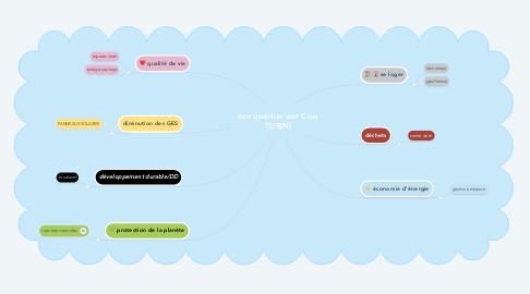 Mind Map: éco quartier par Cloe TURINI
