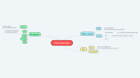 Mind Map: ทรัพยากรในอาเซียน