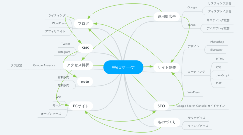 Mind Map: Webマーケ
