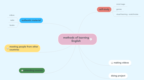 Mind Map: methods of learning English