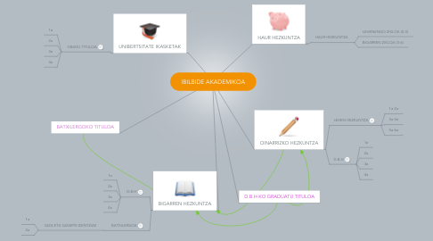 Mind Map: IBILBIDE AKADEMIKOA