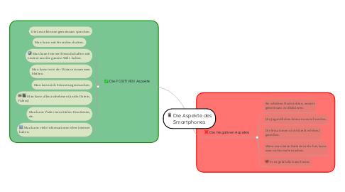 Mind Map: Die Aspekte des Smartphones