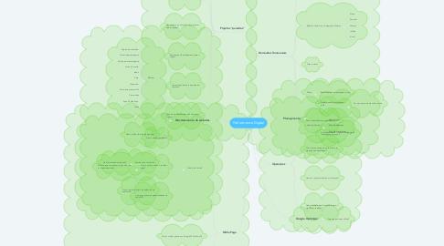 Mind Map: Performance Digital