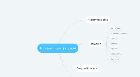 Mind Map: Головне вікно програми
