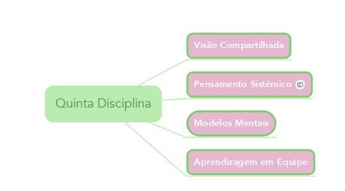 Mind Map: Quinta Disciplina
