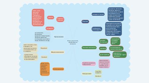 Mind Map: Види документів, визначають за ознаками.