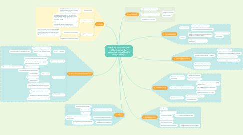 Mind Map: What are innovative and effective ways for promoting mental health and wellbeing?