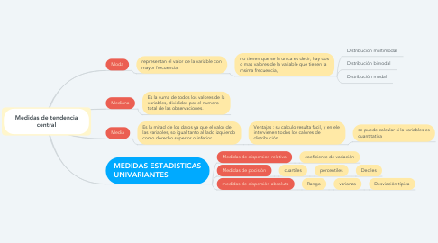 Mind Map: Medidas de tendencia central