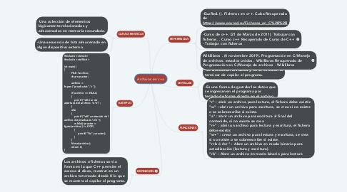 Mind Map: Archivos en c++