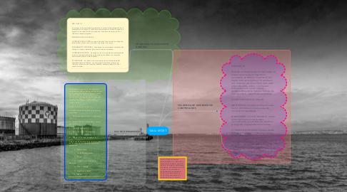 Mind Map: Tabla MOST