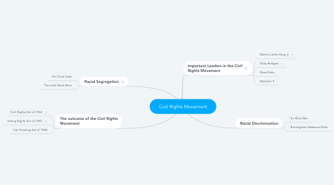 Mind Map: Civil Rights Movement