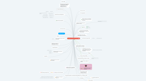 Mind Map: What is Social Justice? What is its purpose?