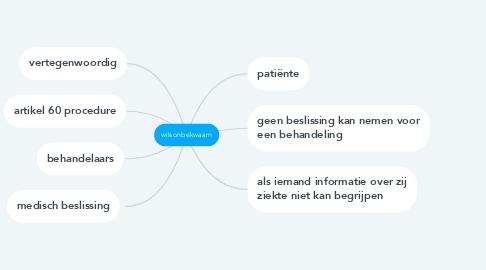Mind Map: wilsonbekwaam