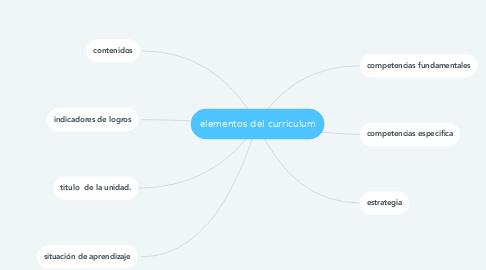Mind Map: elementos del curriculum