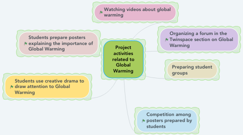 Mind Map: Project activities related to Global Warming