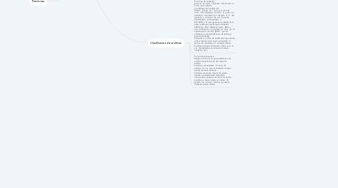 Mind Map: Archivos en lenguaje C
