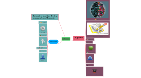 Mind Map: Filosofía