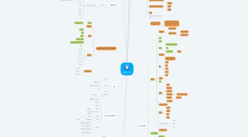 Mind Map: MÉDIA 2.C