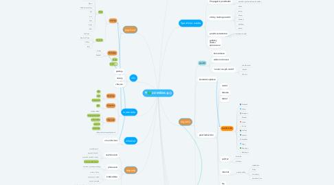 Mind Map: 2.D MÉDIA