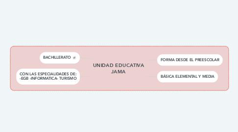 Mind Map: UNIDAD EDUCATIVA JAMA