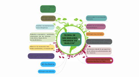 Mind Map: Economía ambiental & Economía ecológica