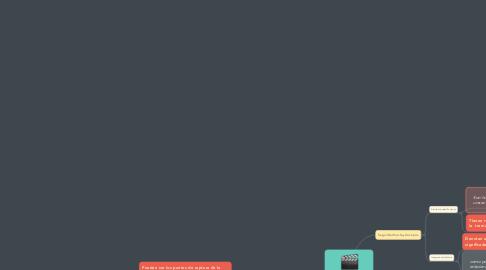Mind Map: Funciones Narrativas