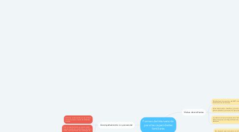 Mind Map: Formas de Intervención para las capacidades familiares