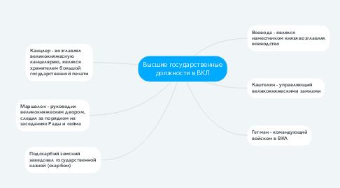 Mind Map: Высшие государственные должности в ВКЛ