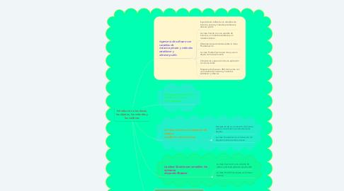Mind Map: Introducción a las clases, los objetos, los métodos y las cadenas
