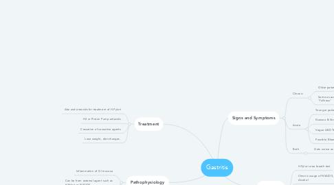 Mind Map: Gastritis