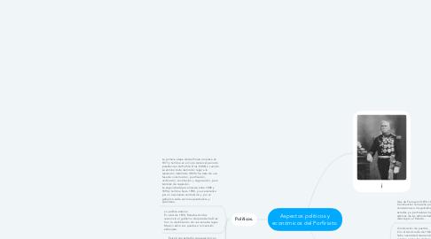 Mind Map: Aspectos políticos y económicos del Porfiriato.