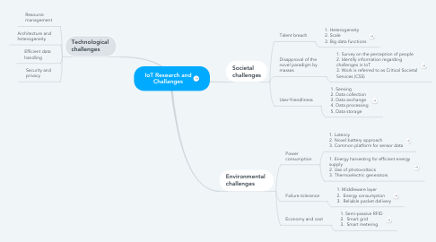 Mind Map: IoT Research and Challanges