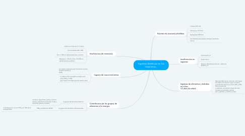 Mind Map: Ingestas dietéticas en los mexicanos .