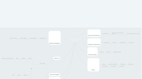 Mind Map: Colaboración y gestión participativa