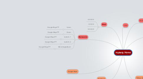 Mind Map: mytasty Home