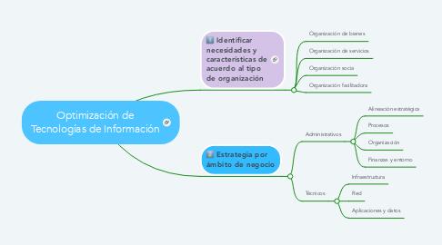 Mind Map: Optimización de Tecnologías de Información