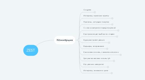 Mind Map: ZEST