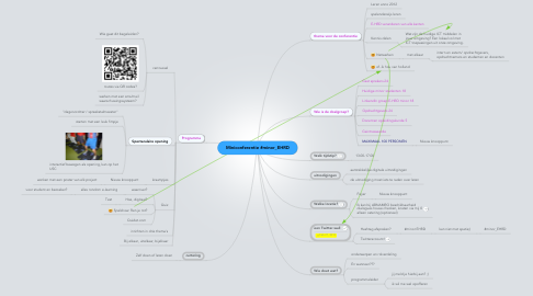 Mind Map: Miniconferentie #minor_EHRD