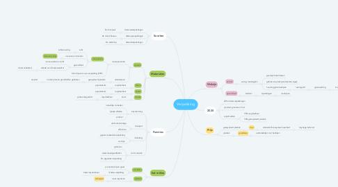 Mind Map: Verpakking