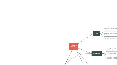 Mind Map: VIPER