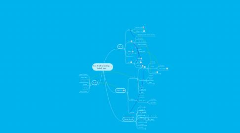 Mind Map: CQ/CoB Meeting (Info Flow)