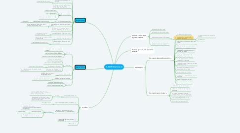 Mind Map: ELKOR Multictock