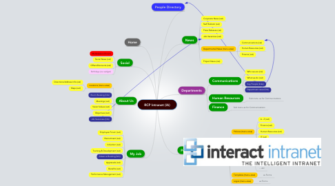 Mind Map: RCP Intranet (IA)