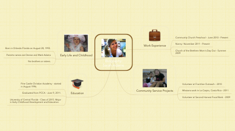 Mind Map: Biography: Sarah Adams