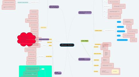 Mind Map: La Educación Tradicional