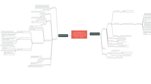 Mind Map: Leis e Regimento do Conselho de Preservação dos Sítios Históricos de Olinda - website