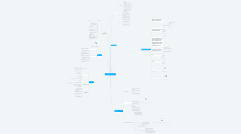 Mind Map: Law In The Great White North