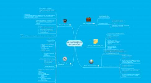 Mind Map: EL PROGRAMA DE FORMACIÒN