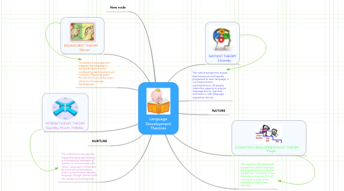 Mind Map: Language